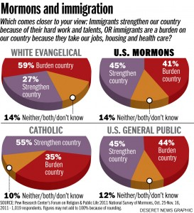 Mormons, immigration, Pew study