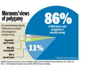 mormons polygamy pew marriage