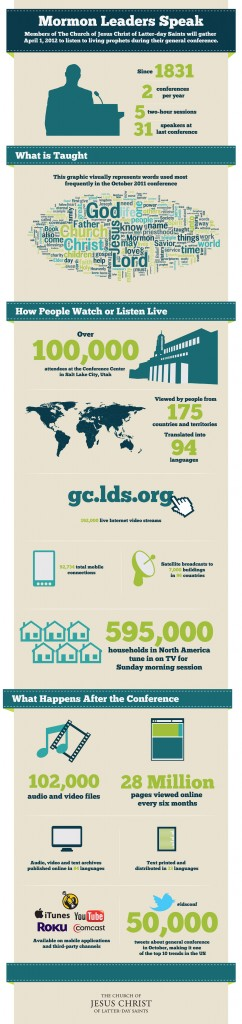 LDS General Conference infographic