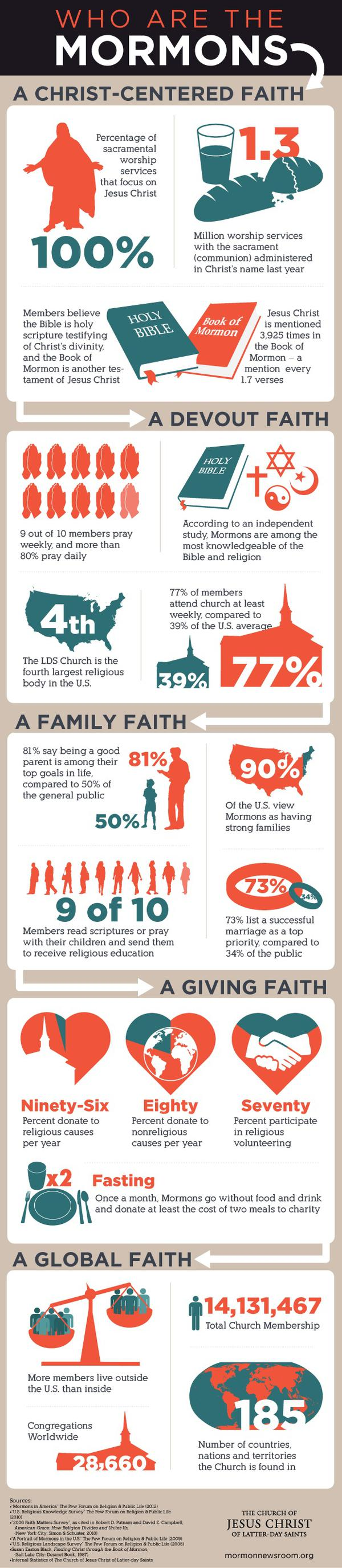 Mormon infographic -- FAQs and Facts about Mormonism
