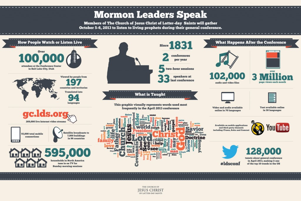 LDS-Mormon-general-conference-info-graphic-oct-2013
