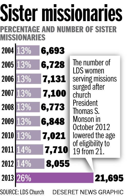 mormon women on a mission